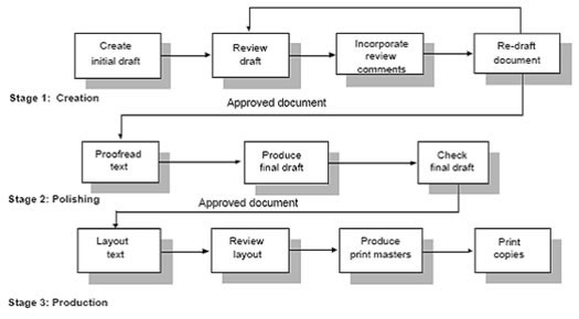 process of writing a technical document